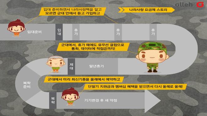 Hot Spot 최우수상 / 국군의 날 출시된 '올레 나라사랑 요금제'