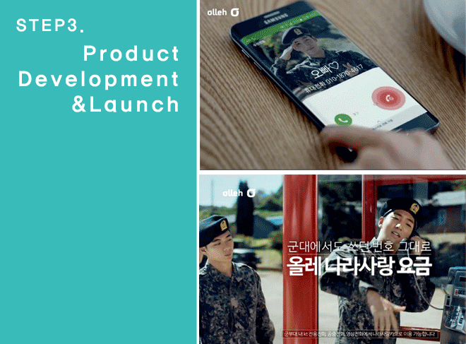 Step3 / Product Development & Launch