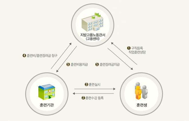 국가기간 전략 산업직종 절차